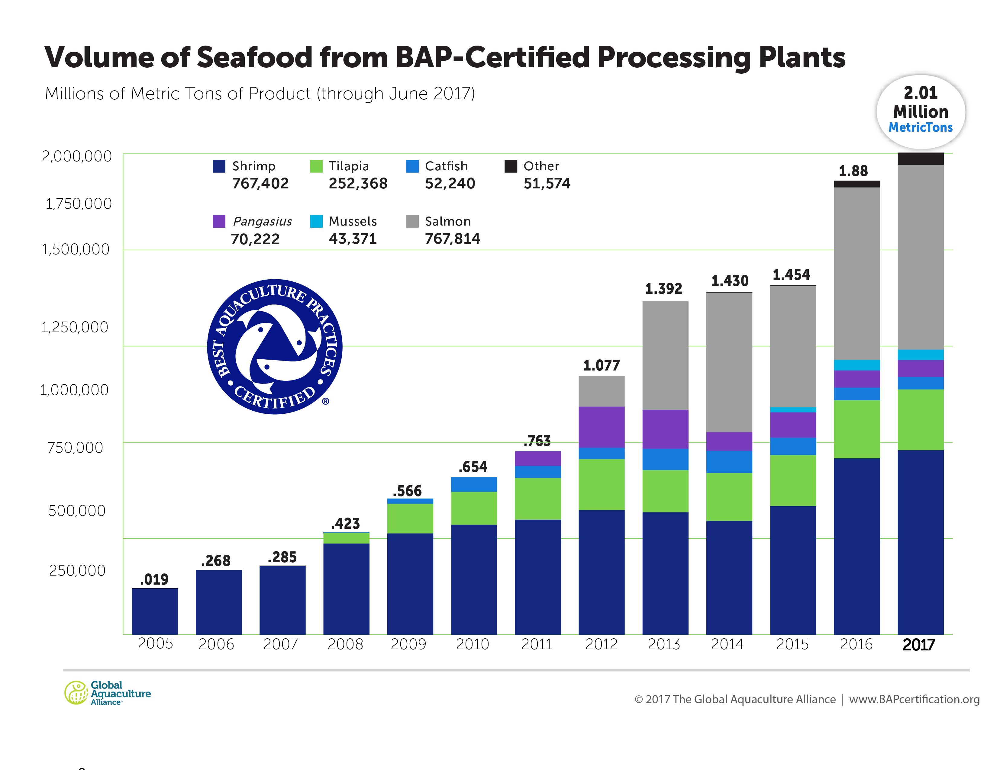 Volume of Seafood from BAP Certified Processing Plants